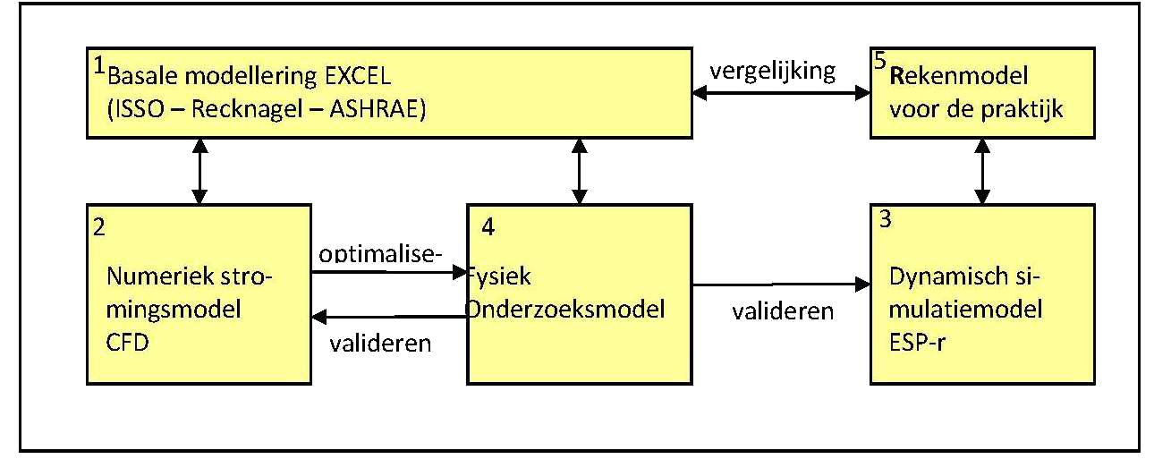 Modelleren en Simuleren_tr